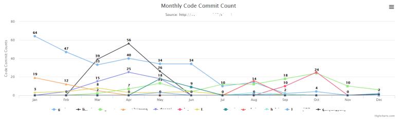 code_report_3